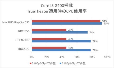 GPU別Core i5-8400搭載時のCPU使用率(True Theater適用時)
