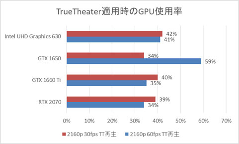 GPU別Core i5-8400搭載時のGPU使用率(True Theater適用時)