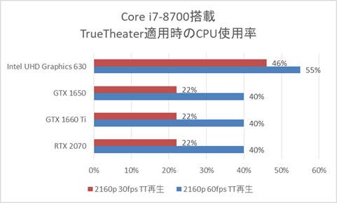 GPU別Core i7-8700搭載時のCPU使用率(True Theater適用時)