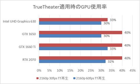 GPU別Core i7-8700搭載時のGPU使用率(True Theater適用時)