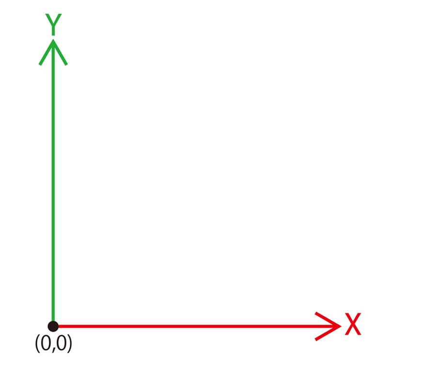 横×縦の2軸座標