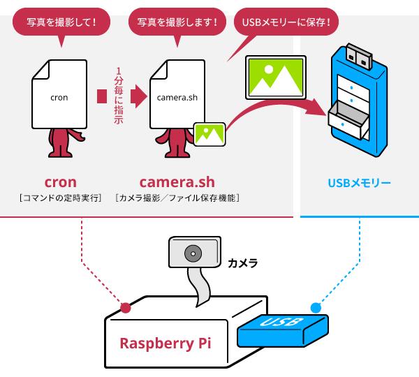 今回作成する定点観測カメラの仕組み