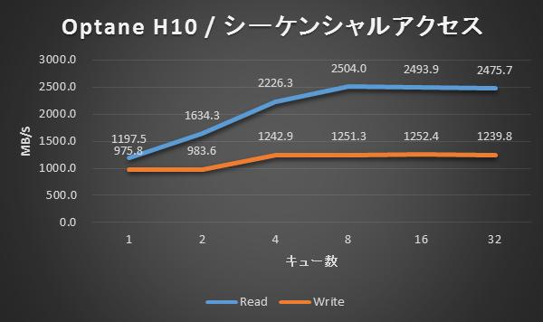 Optane H10 / シーケンシャルアクセス結果