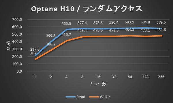 Optane H10 / ランダムアクセス結果