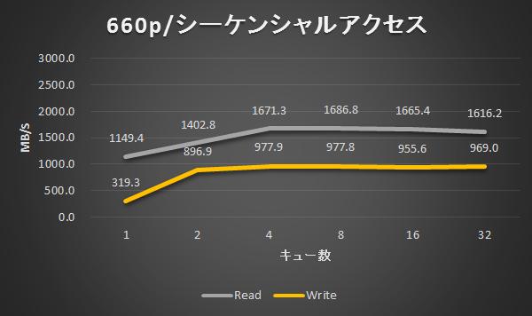 660p/シーケンシャルアクセス結果