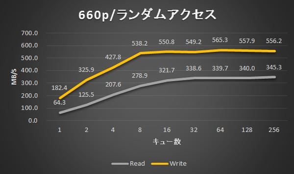 660p / ランダムアクセス結果