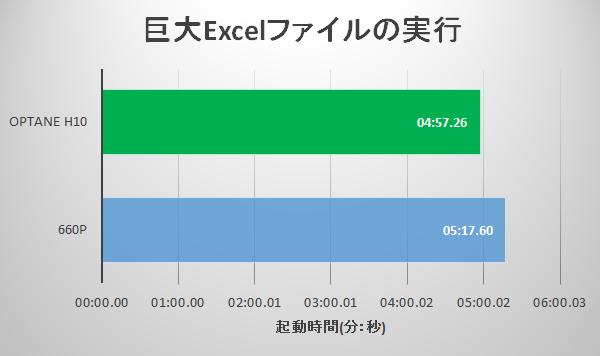 Optane H10 / 660p 巨大Excelファイルの実行結果