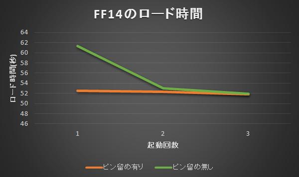 Optane H10 FF14 ベンチマークテストのロード時間比較結果