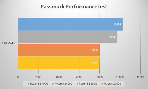 第2世代AMD Ryzen APUのベンチマークテスト:Passmark PerformanceTest~CPU Mark~