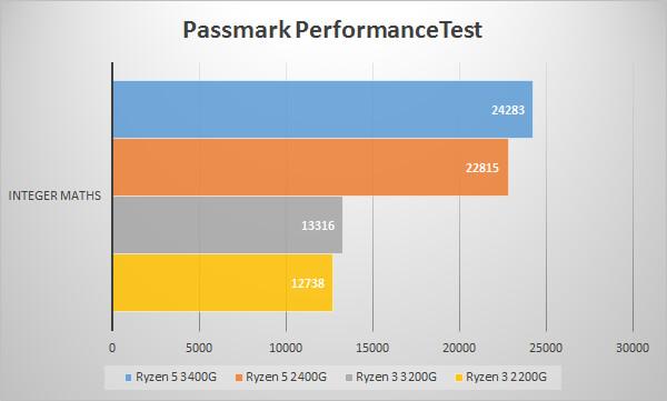 第2世代AMD Ryzen APUのベンチマークテスト:Passmark PerformanceTest~整数演算~