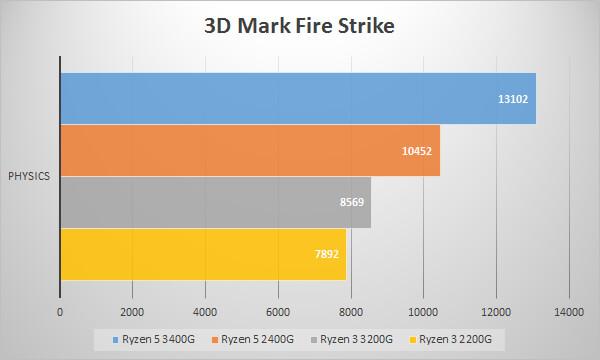 第2世代AMD Ryzen APUのベンチマークテスト:3D Mark Fire Strike / Physics