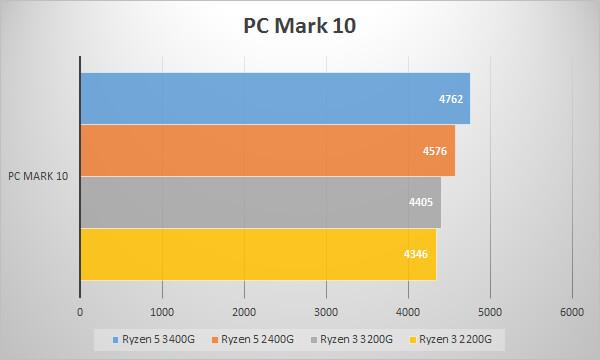 第2世代AMD Ryzen APUのベンチマークテスト:PC Mark 10