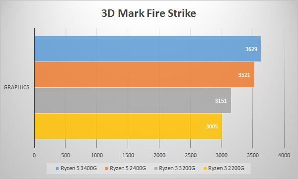 第2世代AMD Ryzen APUのベンチマークテスト:3D Mark Fire Strike / Graphics