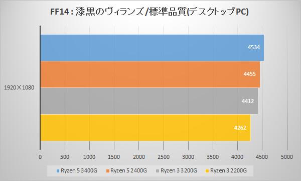 第2世代AMD Ryzen APUのベンチマークテスト:ファイナルファンタジーXIV: 漆黒のヴィランズ ベンチマーク
