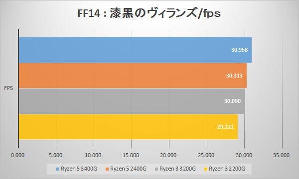 第2世代AMD Ryzen APUのベンチマークテスト:ファイナルファンタジーXIV: 漆黒のヴィランズ ベンチマーク(fps)