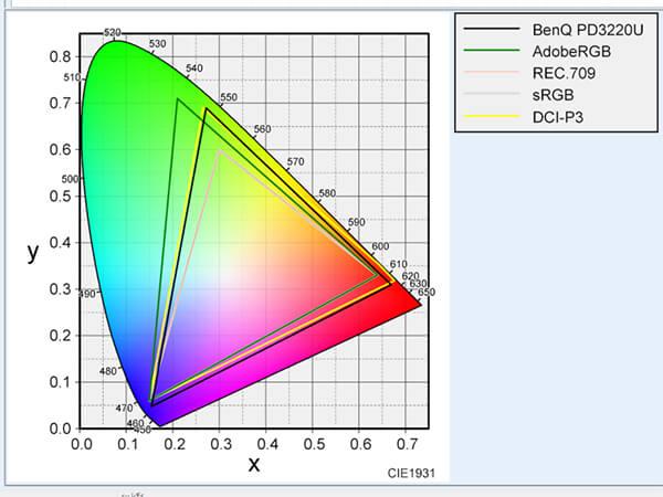 BenQ PD3220Uの色域をX-Rite i1 Display Proで測定した結果