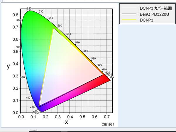 BenQ PD3220UのDCI-P3カバー範囲