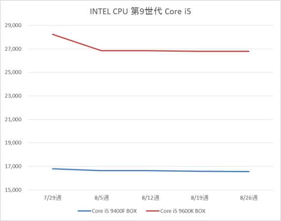 Intel Core i5 9400F / 9600Kの税抜販売単価グラフ