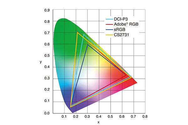 色域の比較図(提供:EIZO株式会社)