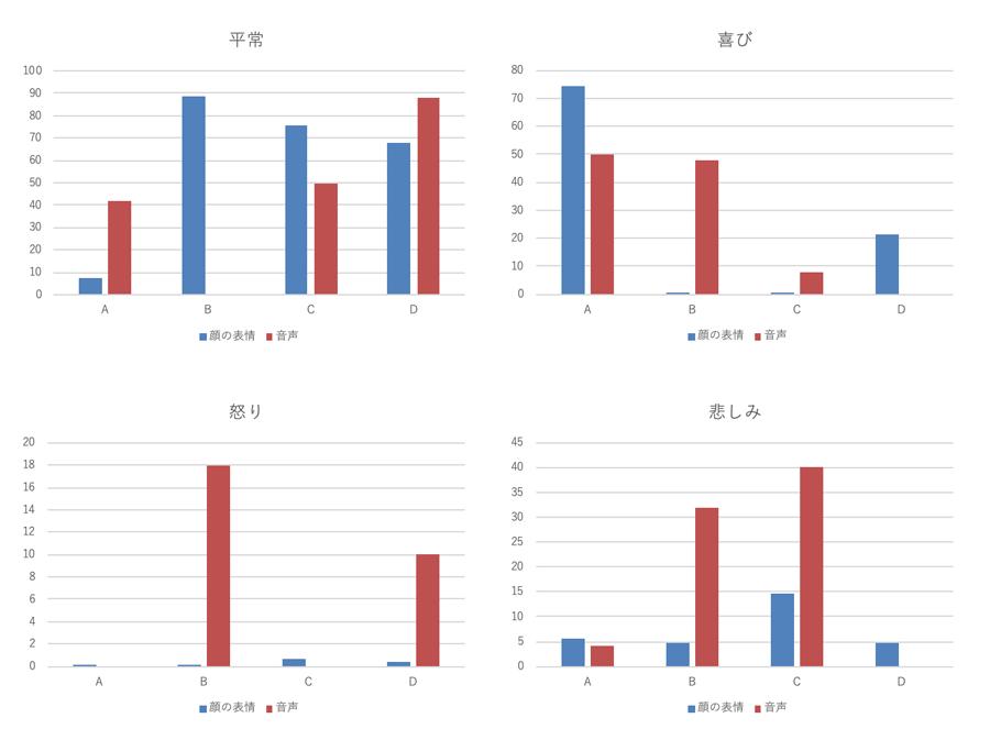 顔の表情と音声からの分析結果の比較