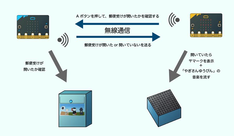 2つのmicro:bitを無線通信でつないで、郵便受けの開閉を把握(考案者/成瀬 稚奈、出口 瑞渉)