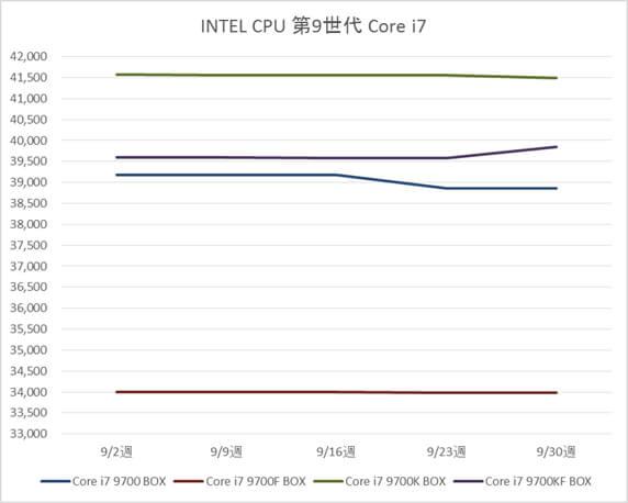 インテル Core i7 9700 / 9700F /  9700KF / 9900K /  9700KF BOX製品の税別価格推移(9月)
