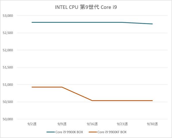 インテル Core i9 9900K / 9900KF BOX製品の税別価格推移(9月)