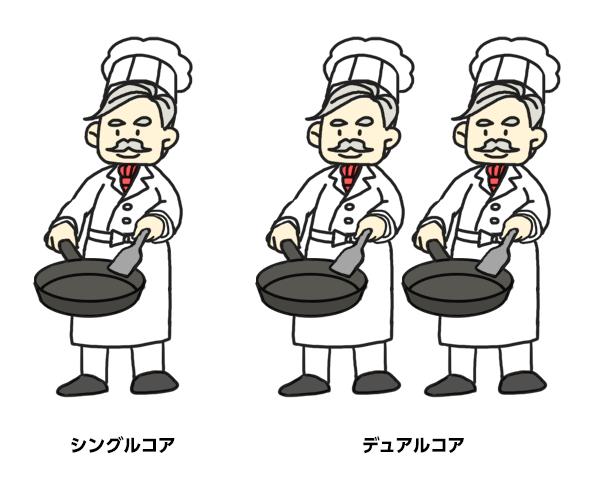 マルチコア=複数のシェフが厨房にいる