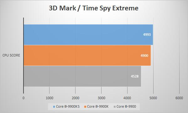 Intel Core i9 9900KSベンチマーク:3D Mark のTime Spyグラフ