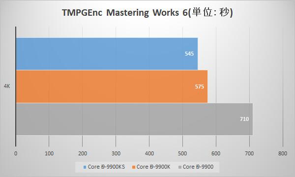 Intel Core i9 9900KSベンチマーク:TMPGEnc Mastering Works 6