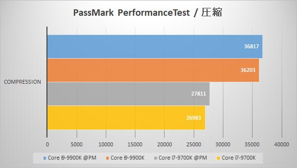 Passmark PerformanceTest(圧縮)でのパフォーマンス比較グラフ