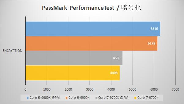 Passmark PerformanceTest(暗号化)でのパフォーマンス比較グラフ