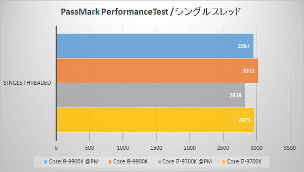 Passmark PerformanceTest(シングルスレッド)でのパフォーマンス比較グラフ