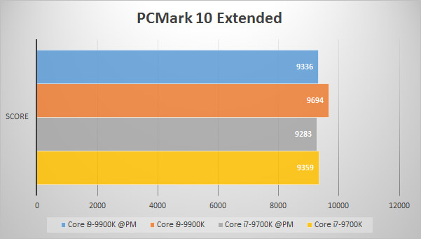 PCMark 10 Extendedでのパフォーマンス比較グラフ