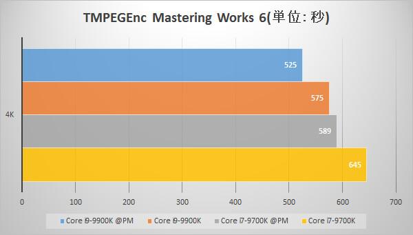 TMPGEnc Mastering Works 6でのパフォーマンス比較グラフ