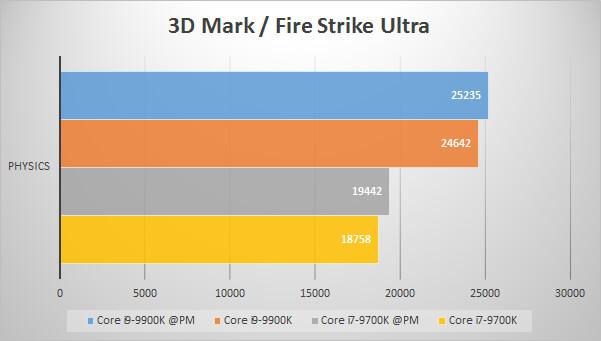 3D Mark Fire Strike Ultraでのパフォーマンス比較グラフ