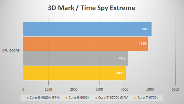 3D Mark Time Spy Extremeでのパフォーマンス比較グラフ