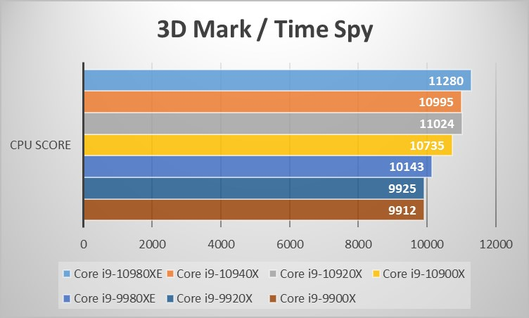 Intel Core Xシリーズベンチマーク:3D Mark のTime Spyグラフ