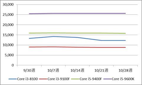 インテル Core i3-8100 / 9100F、Core i5-9400F / 9600K BOX製品の税別価格推移(10月)