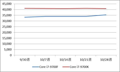 インテル Core i7-9700F / 9700K BOX製品の税別価格推移(10月)