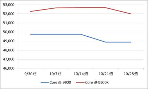 インテル Core i9-9900 / 9900K BOX製品の税別価格推移(10月)