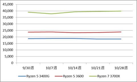 AMD Ryzen 5 3400G / 3600、Ryzen7 3700X製品の税別価格推移(10月)