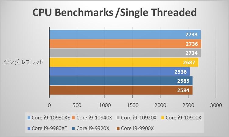 Intel Core Xシリーズベンチマーク:Passmark CPU Benchmarks /Single Threadedグラフ
