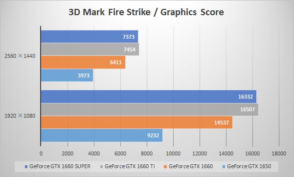 GeForce GTX 1660 SUPERベンチマーク比較:3D Mark「Fire Strike」