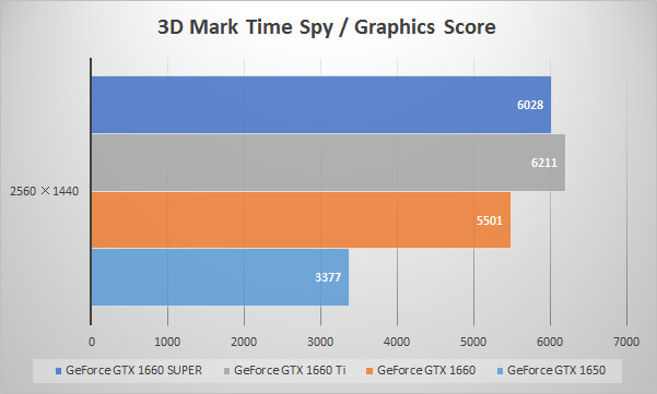 GeForce GTX 1660 SUPERベンチマーク比較:3D Mark「Time Spy」