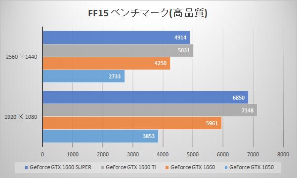 GeForce GTX 1660 SUPERベンチマーク比較:FINAL FANTASY XV WINDOWS EDITION ベンチマーク