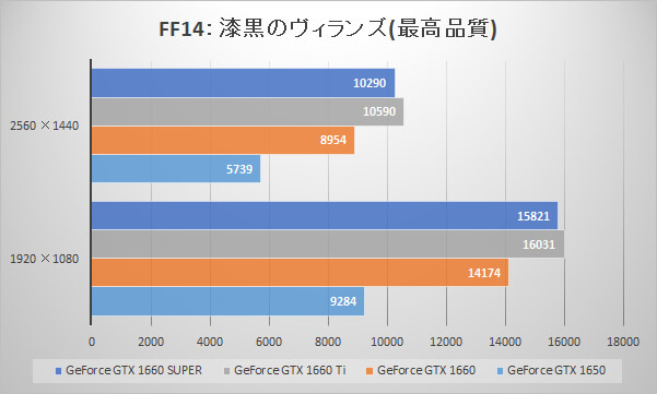 GeForce GTX 1660 SUPERベンチマーク比較:ファイナルファンタジーXIV: 漆黒のヴィランズ ベンチマーク