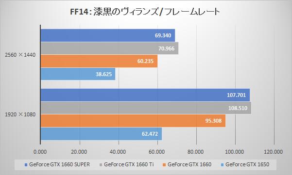 GeForce GTX 1660 SUPERベンチマーク比較:ファイナルファンタジーXIV: 漆黒のヴィランズ ベンチマーク(フレームレート)