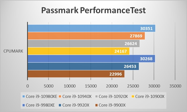 Intel Core Xシリーズベンチマーク:Passmark PerformanceTestグラフ