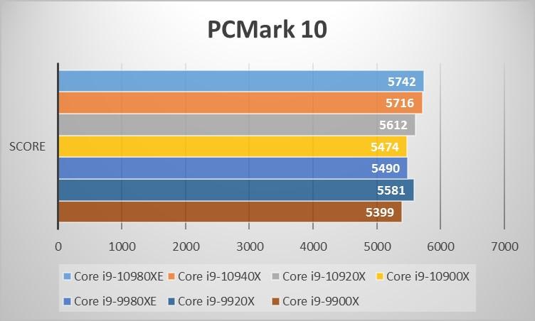 Intel Core Xシリーズベンチマーク:PC Mark 10
